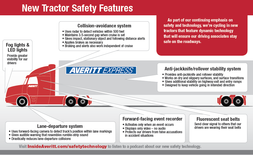New Tractor Safety Features